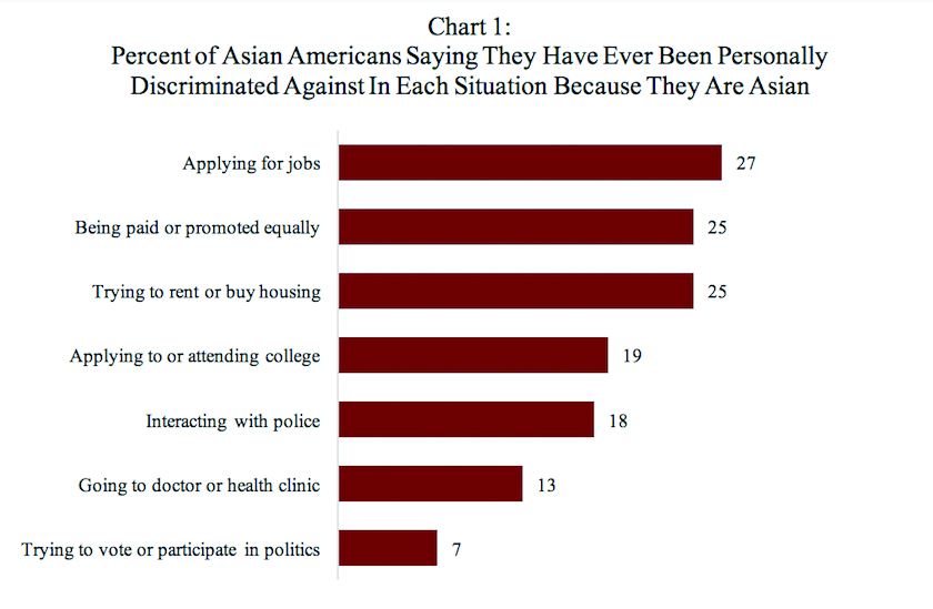 discrimination of asian americans Contrary to popular perception, discrimination against asian americans is alive and well in the us.